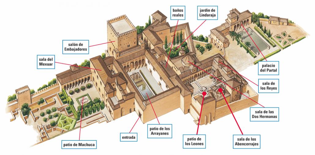 Partes de la Alhambra