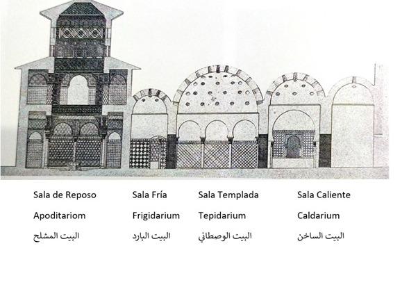 Baños árabes o Hammam